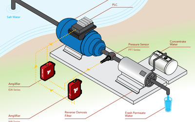 Futek PFT510 miniature flush mount pressure sensor for desalination system monitoring