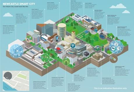 Smart city strategy courtesy ncc inside