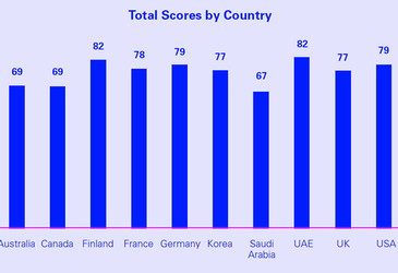 Australia scores poorly in international index