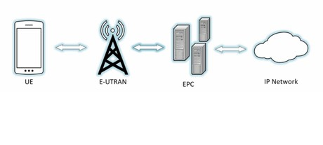 Guide to lte