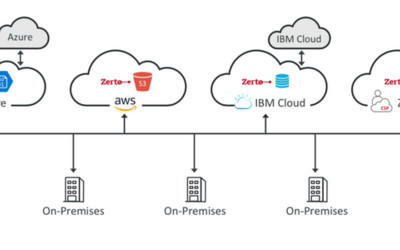 Zerto Virtual Replication 6.0 IT resilience platform