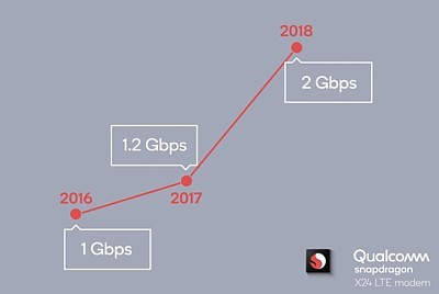 Qualcomm claims world's first 2 Gbps LTE modem