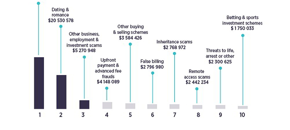 Australians lost $340m to scammers in 2017