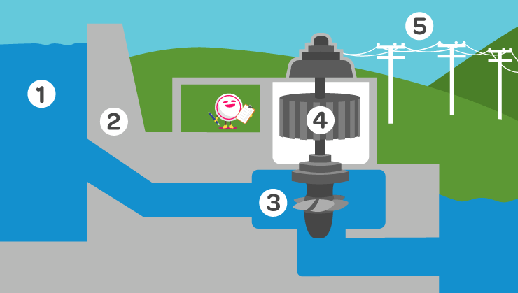 Diagram showing how a hydro dam works