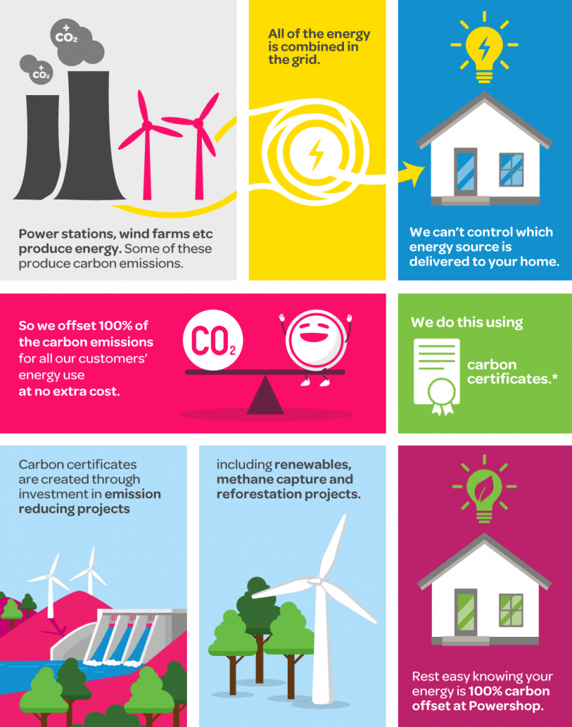 Image explaining Powershop's carbon offset process