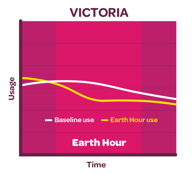 Graph showing electricity reduction for Victorian customers