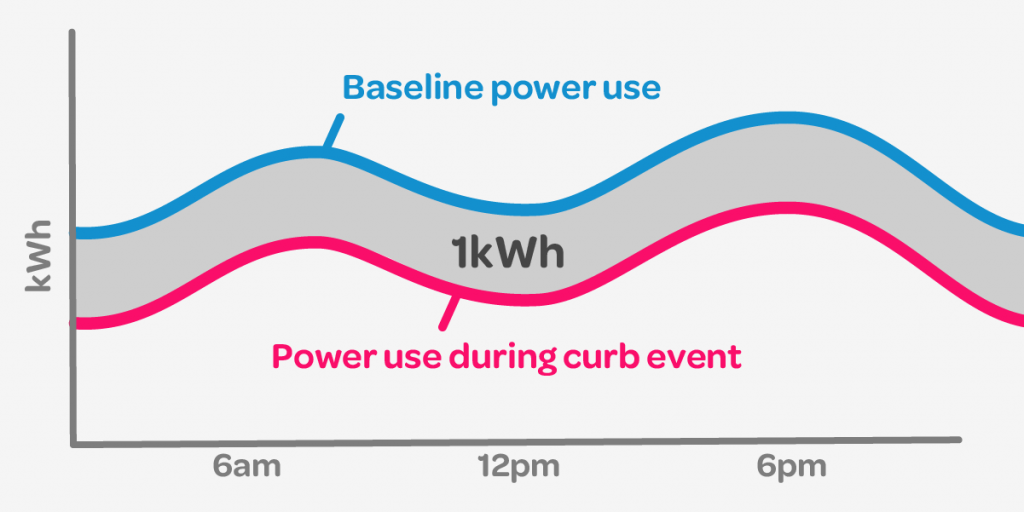 Illustration of baseline power use and 1kWh below it