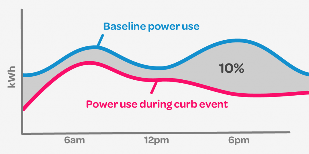 Illustration of baseline power use and 10% below it