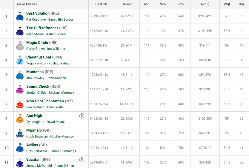 Melbourne cup odds betting site is this the last season of the game on bet