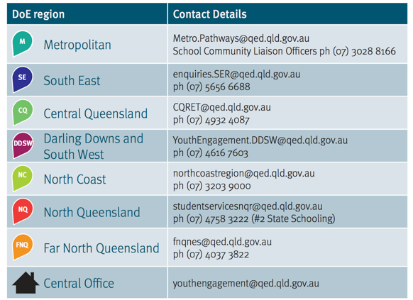 regional office contact details