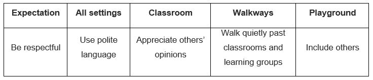 PBL table example