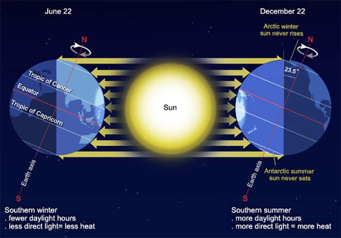 earth-seasons-data