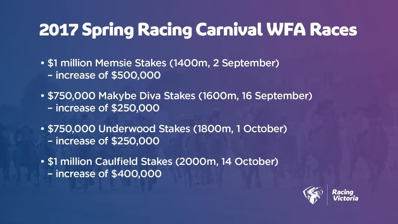Racing Victoria announces Victorian prizemoney increases for 2017-2018 racing season