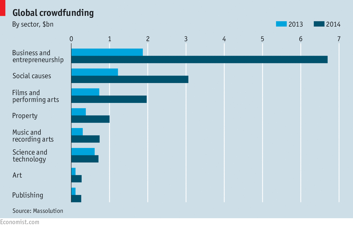 global crowdfunding by sector, the economist