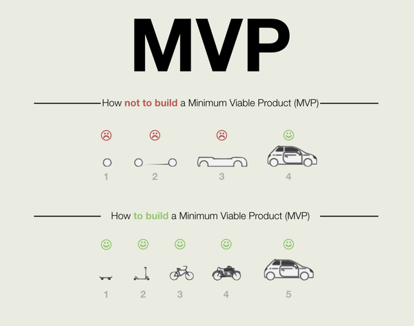 Nontechnical Entrepreneurs - MVP - testing your minimum viable product with crowdfunding