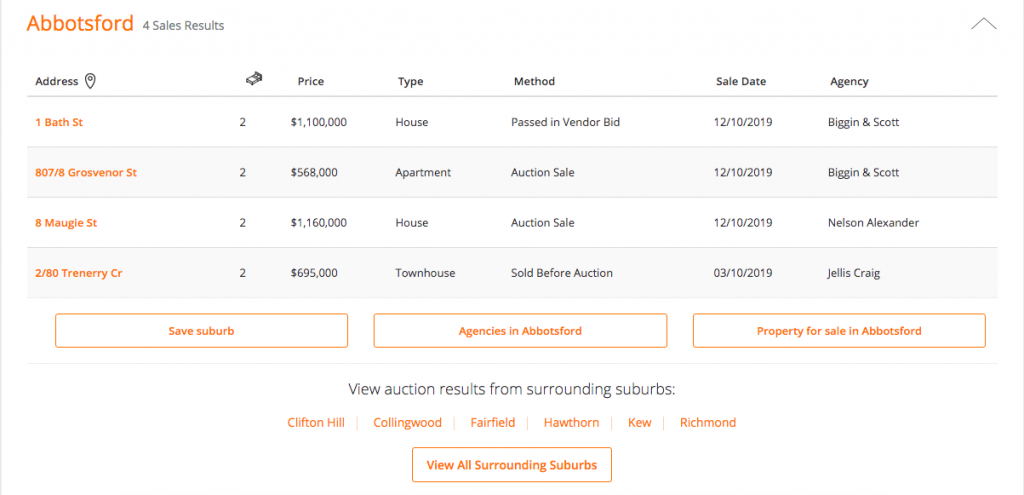Auctions results by neighbourhood