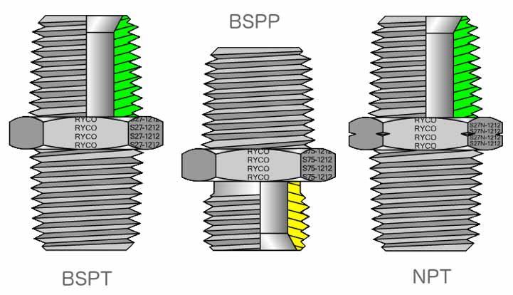 Три типа гидравлических фитингов и их две ключевые функции