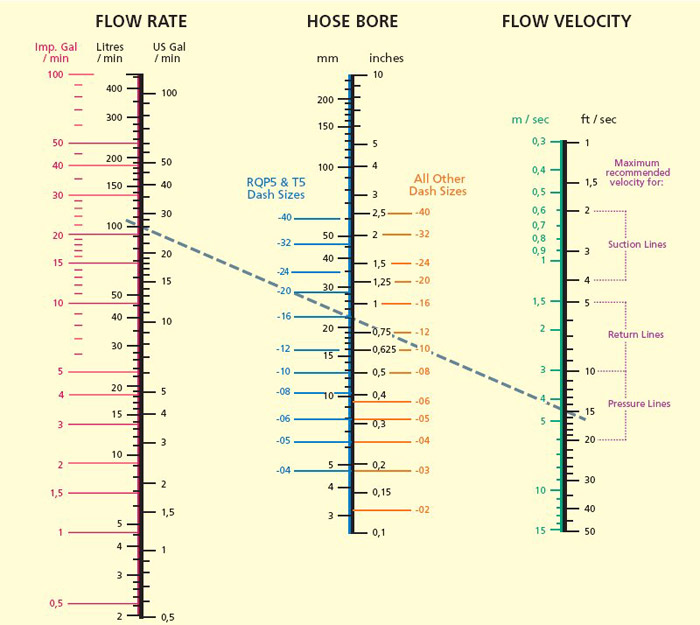 Hydraulic Hose Size Selection Chart Flow Rate Amp Velocity