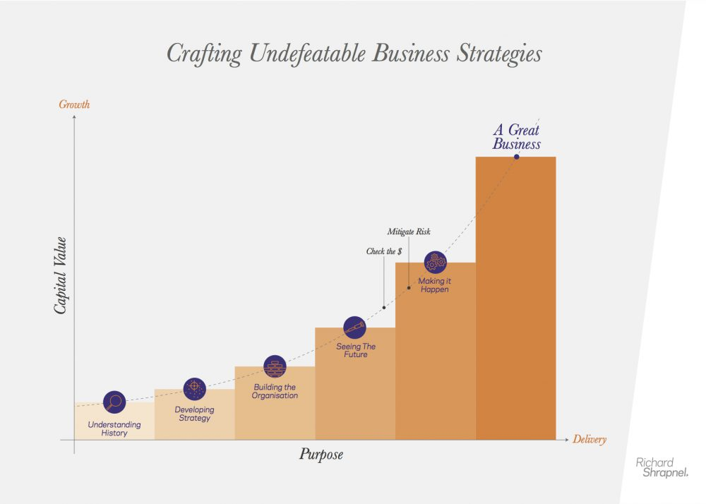 Richard Shrapnel's 'Creating Undefeatable Business Strategies' chart