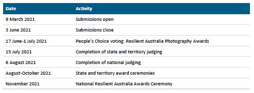 Resilient Australia Award Key Dates 2021