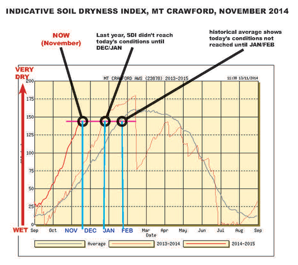 Indicative Soil Dryness Index Mt Crawford November 2014
