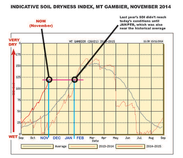Indicative Soil Dryness Index Mt Gambier November 2014