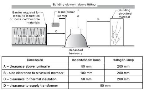 AS3000 WIRING RULES PDF