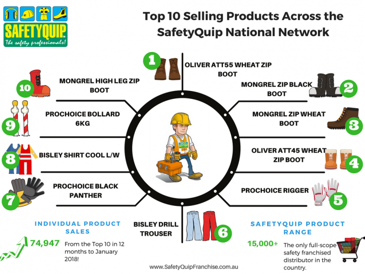 Safety Quip Top 10 National Product Sales Jan 18