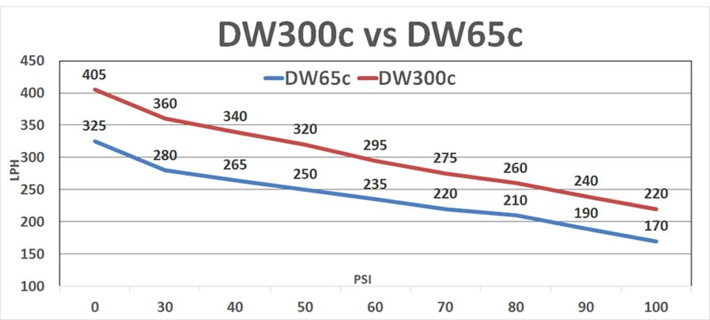 DeatschWerks 9-307-1008 340lph DW300C Compact Fuel Pump for 2006-11 Honda Civic