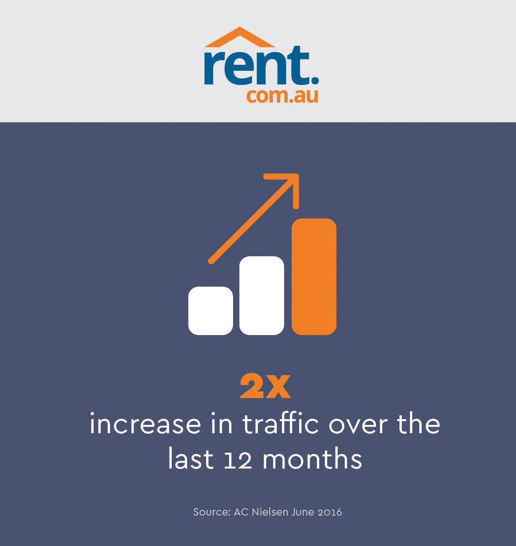 Rent Com: Rent.com.au Celebrates 1-year Since ASX Listing