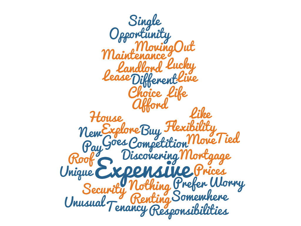 renting wordcloud whatdoyouthinkaboutrenting rentingandyou survey