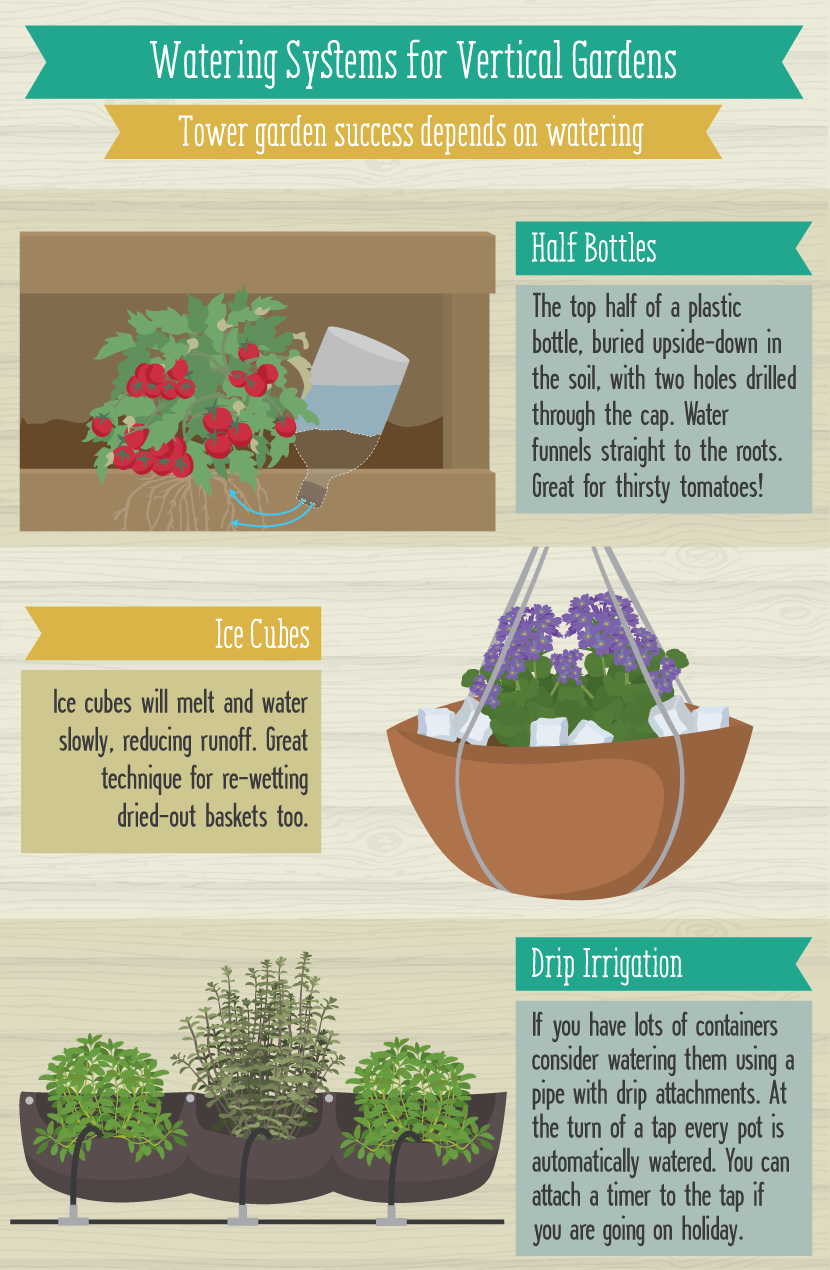 Watering Systems For Vertical Gardens