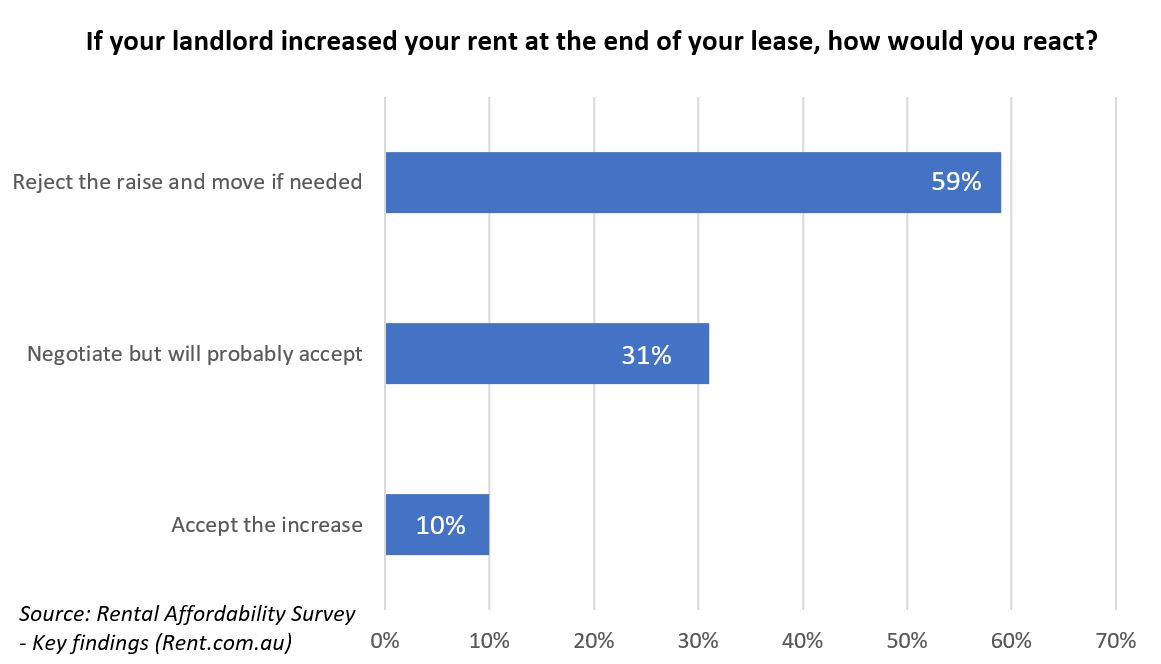 graph - increased rent