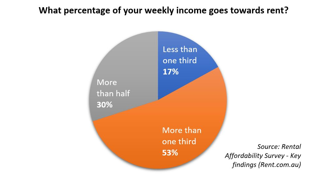 graph - percentage of income