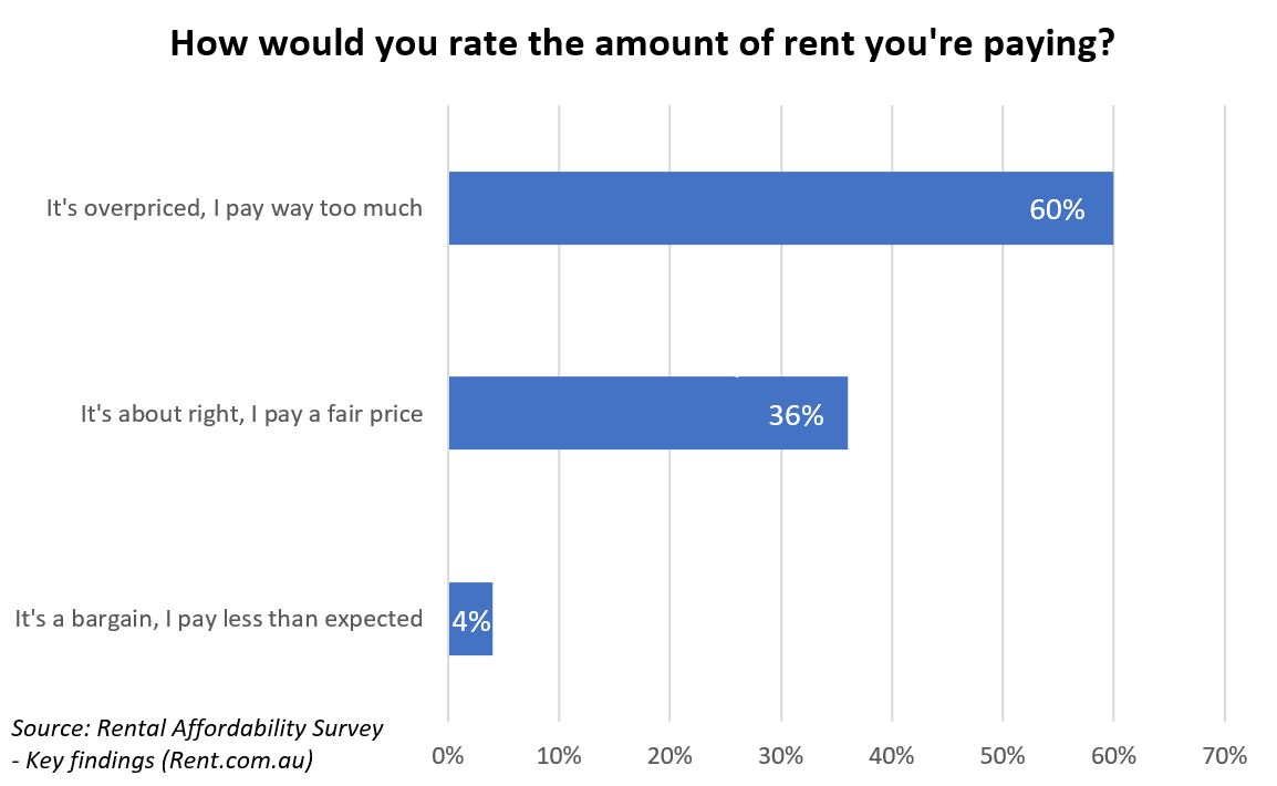 graph - rate the amount of rent you're paying