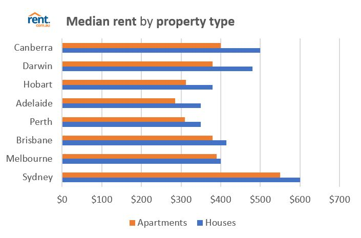 Rent Com Au Rental Market Snapshot June 2017 Rent Blog