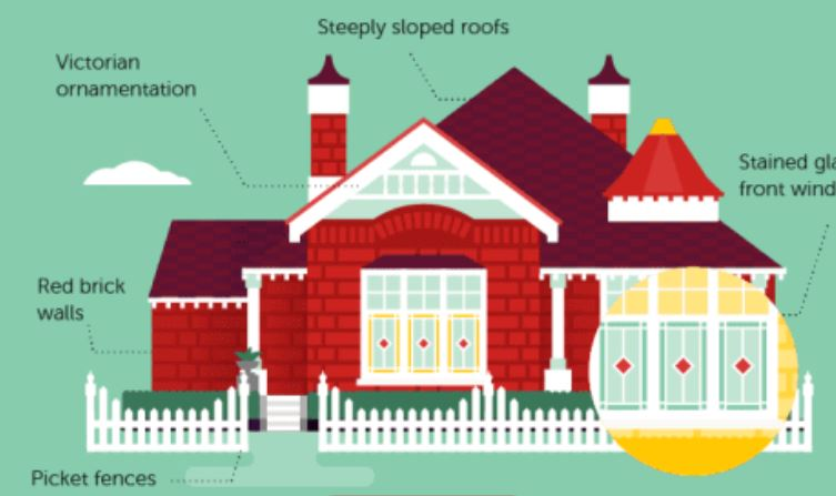 Home architecture styles of Australia: Illustrated