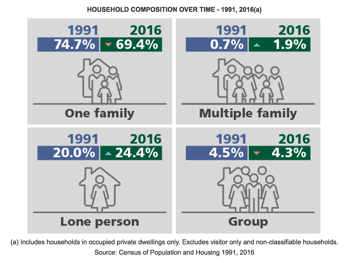Census 2016 | More Aussies now renting, but paying extra