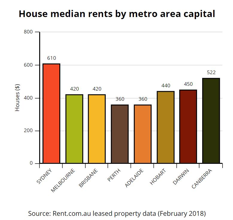Low Cost Rent: Rent.com.au Rental Market Snapshot: February 2018