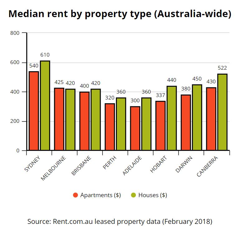 Rent Com Au Rental Market Snapshot February 2018 Rent Blog