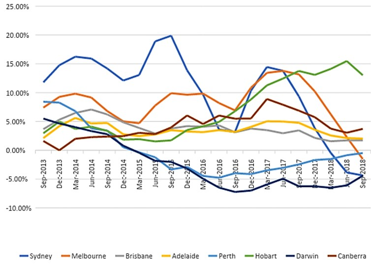 Melbourne and Sydney have had sharp falls in house prices, but the declines started much earlier in Perth and Darwin