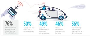 People do not yet trust driverless cars
