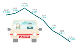 Driver licensing rates are decreasing