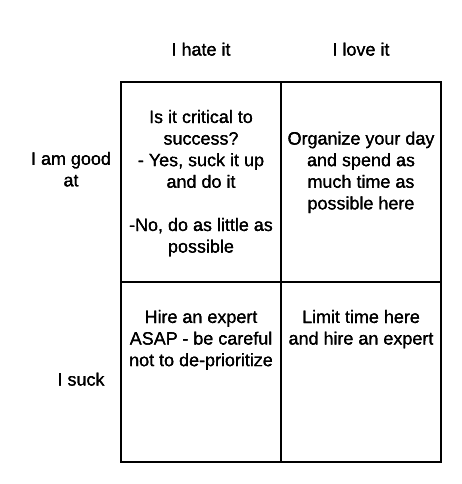 Framework for time management