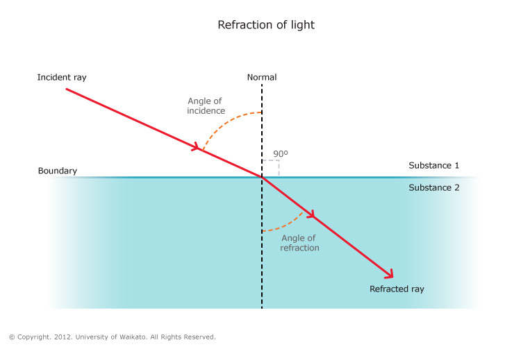 Refraction Of Light In Water Science Learning Hub