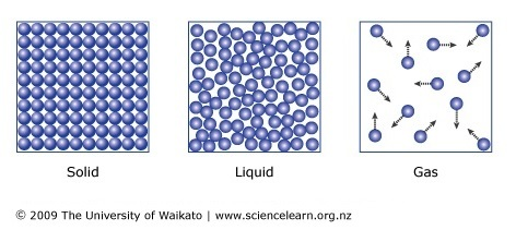 Image result for 3 states of matter