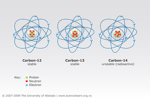 can a stable isotope of carbon be used for carbon dating