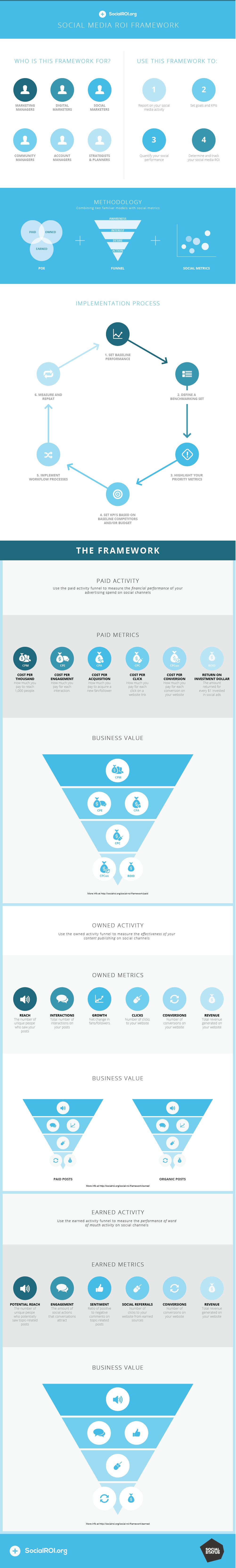 Social ROI Framework