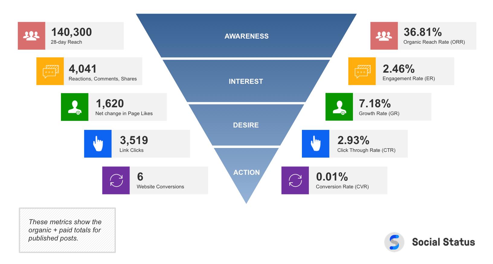 Social Media ROI Framework