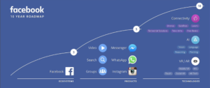Facebook's 10 Year Road Map